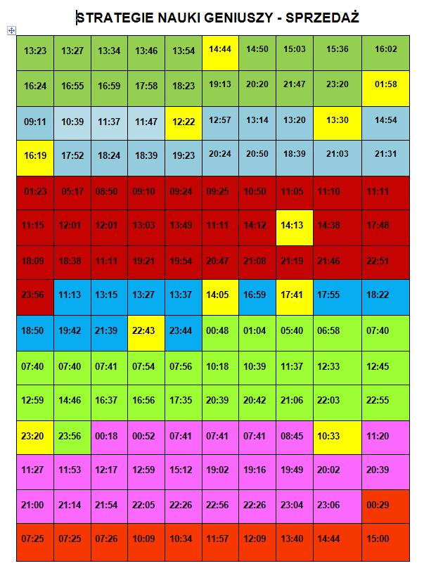 Tabela Strategie Nauki Geniuszy