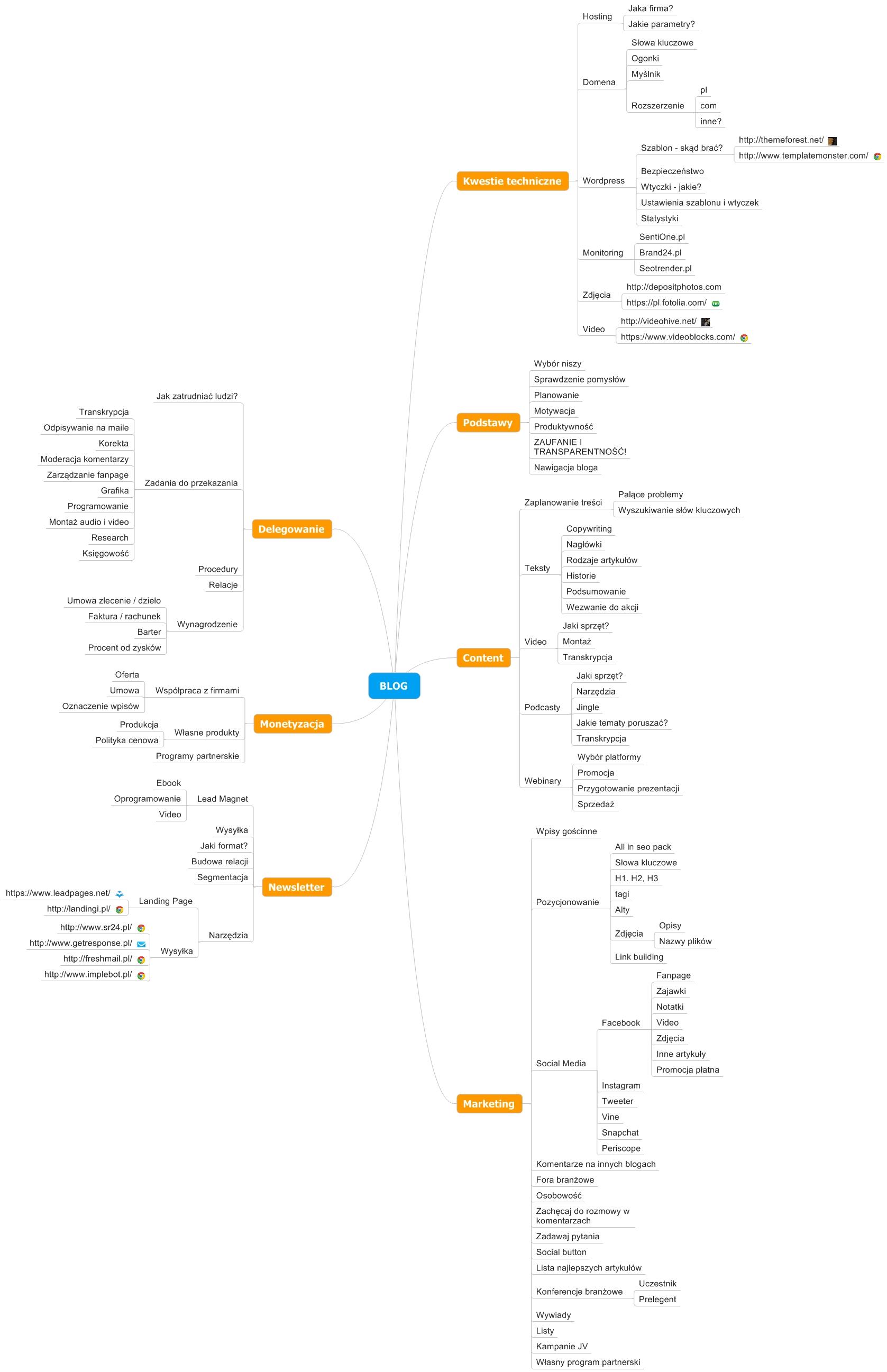 artykuł filarowy - blog mapa myśli