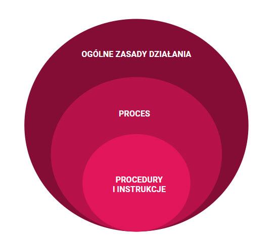 Procedury i procesy w firmie