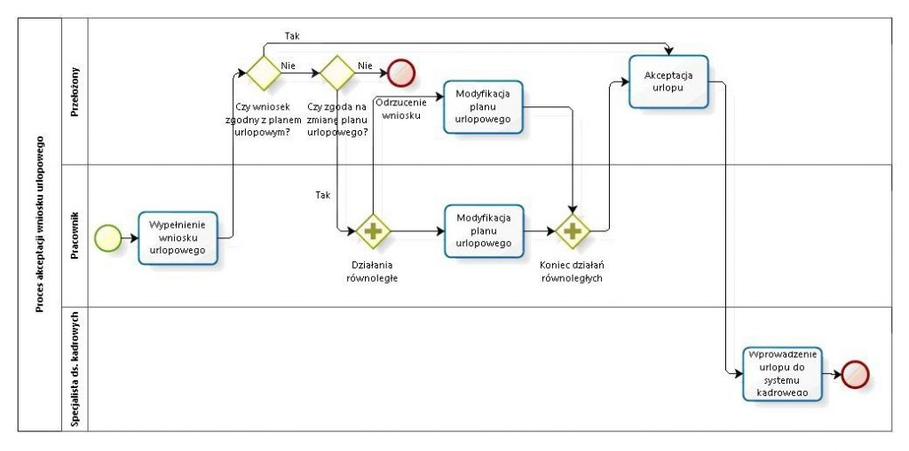 Mapa procesu