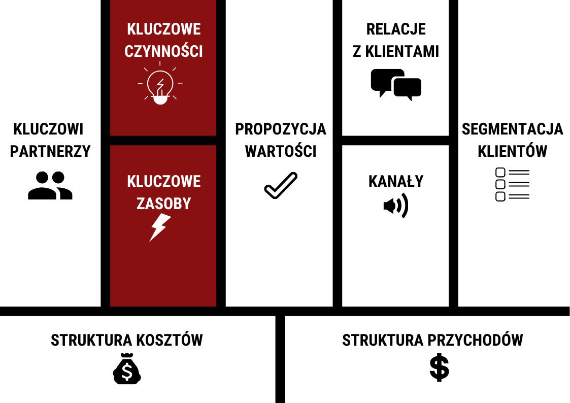 Kluczowe zasoby i czynności - model biznesowy canvas