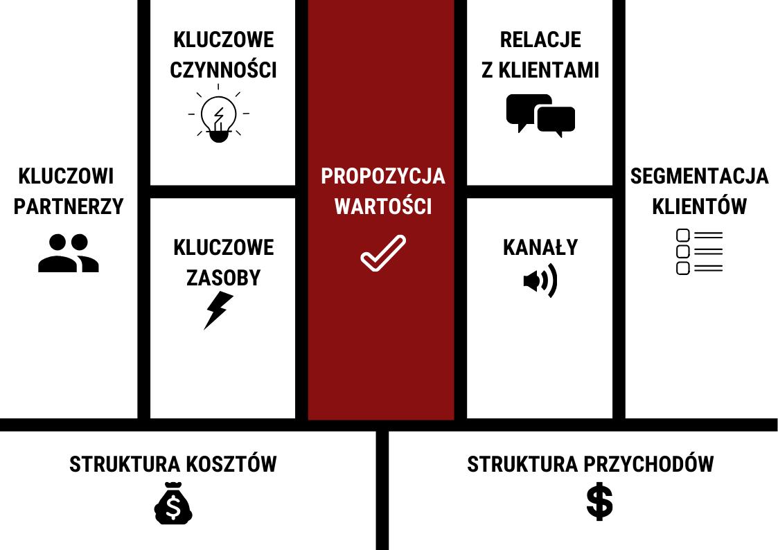 Propozycja wartości - model biznesowy canvas