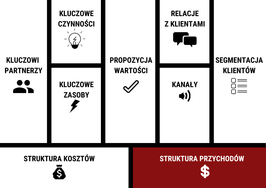 Struktura przychodów - model biznesowy canvas