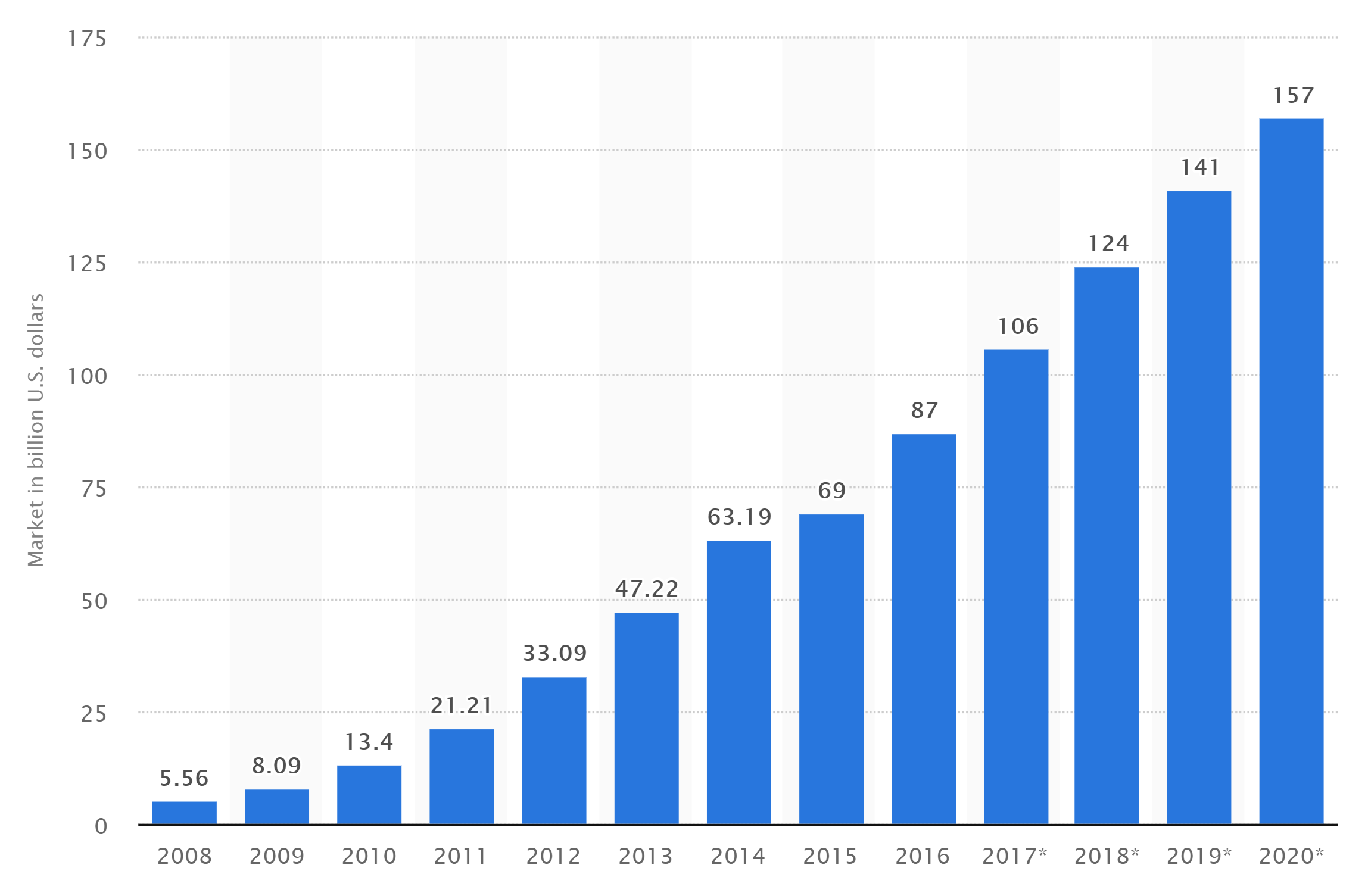 wykres przedstawiający jak wygląda zarabianie w internecie w modelu SaaS - wartość rynku światowego wg. statista.com